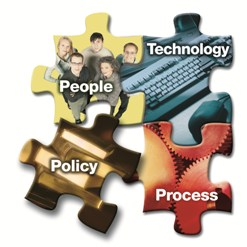 People, Technology, Policy, Process
