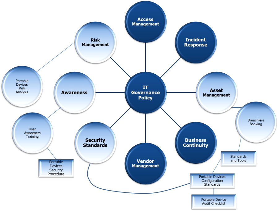 IT Governance Map for Portable Devices