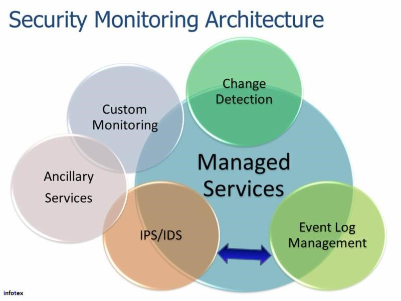 security monitoring architecture