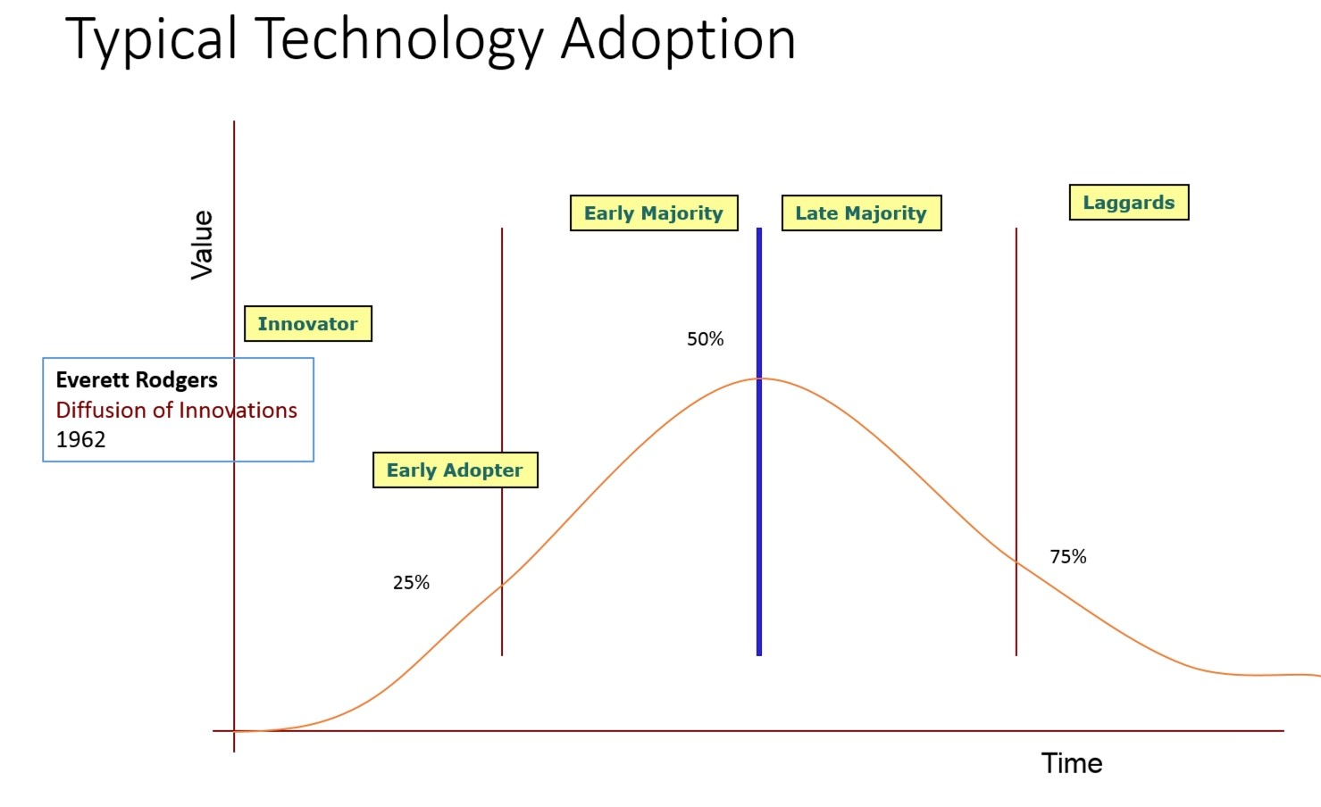 Typical Technology Adoption